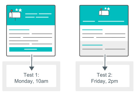 Testing send times