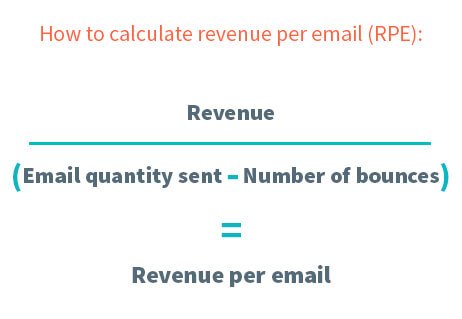 Revenue divided by email quantity sent minus number of bounces = RPE