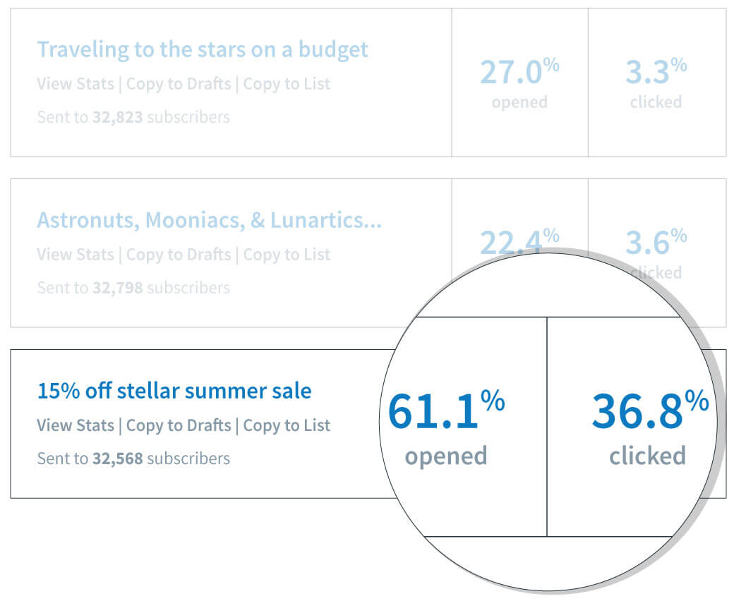 email newsletter stats