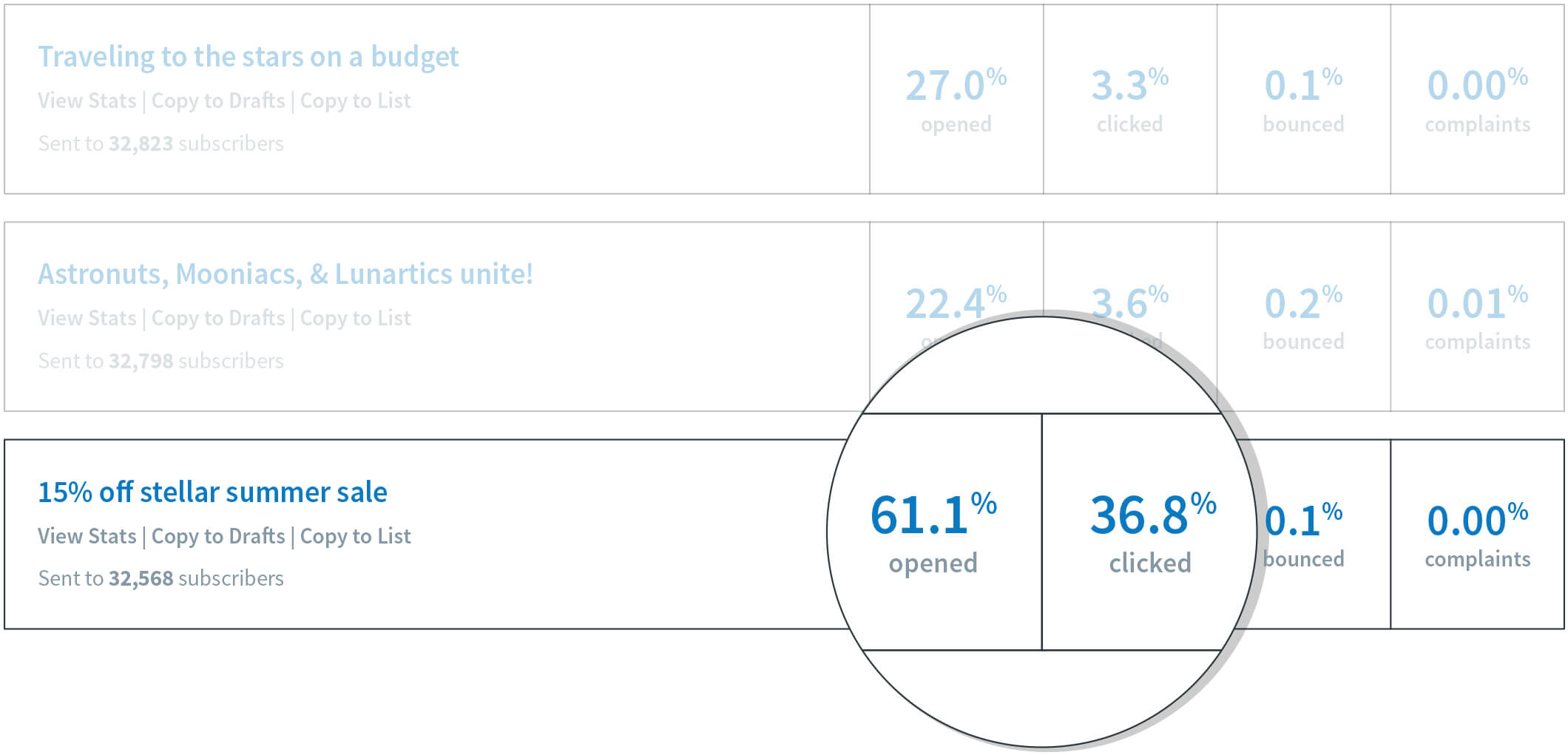 View Stats Of Your Broadcasts